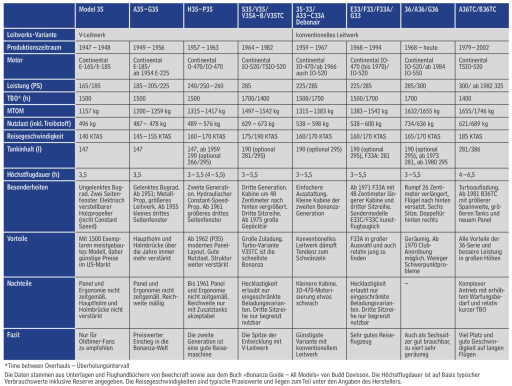 Beechcraft Bonanza Tabelle