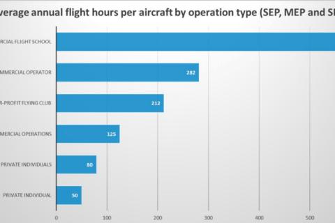 Nehmen Sie an der Umfrage zur Allgemeinen Luftfahrt teil!